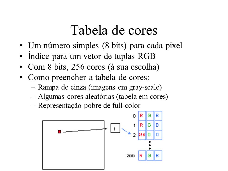 Tabela de cores Um número simples (8 bits) para cada pixel
