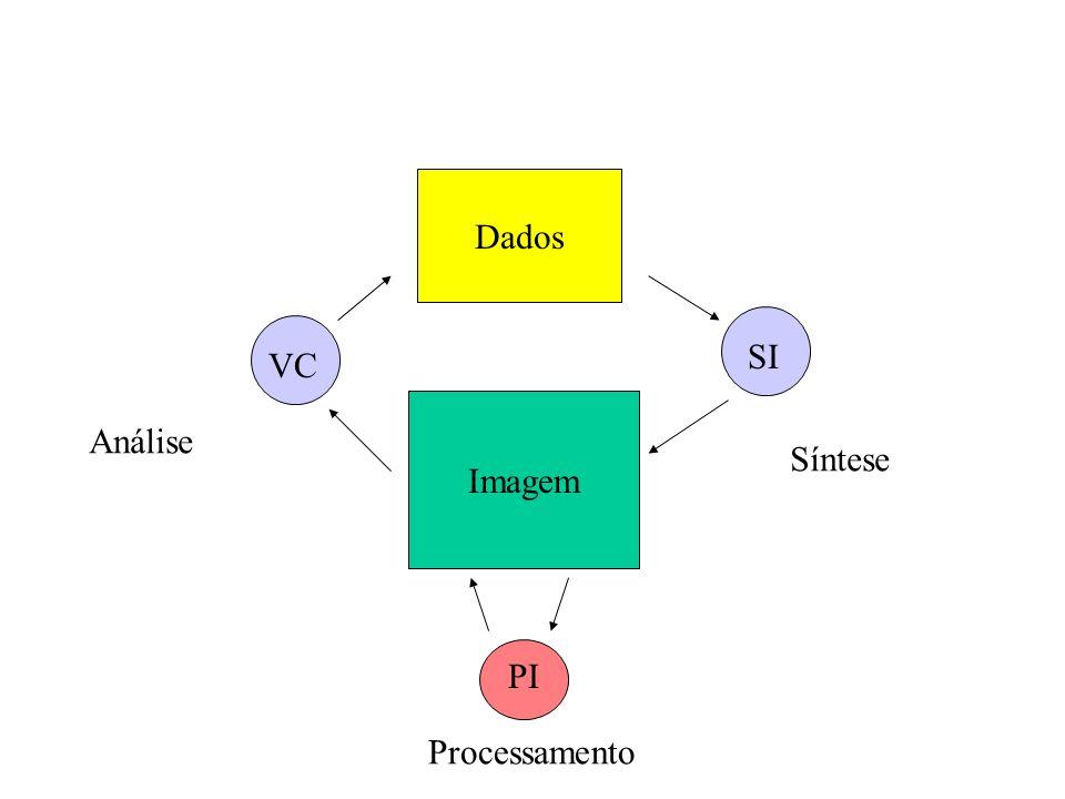 Dados SI VC Imagem Análise Síntese PI Processamento