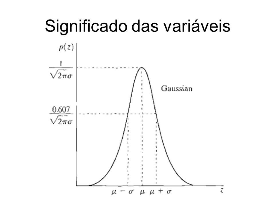 Significado das variáveis