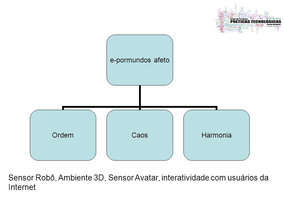 Sensor Robô, Ambiente 3D, Sensor Avatar, interatividade com usuários da Internet