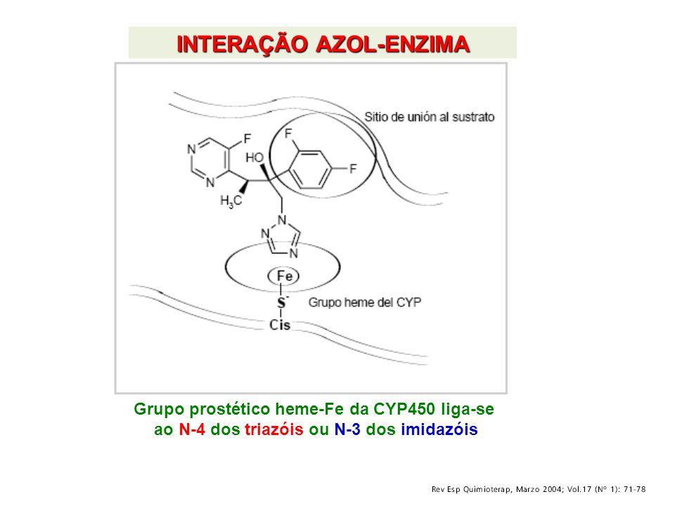 INTERAÇÃO AZOL-ENZIMA