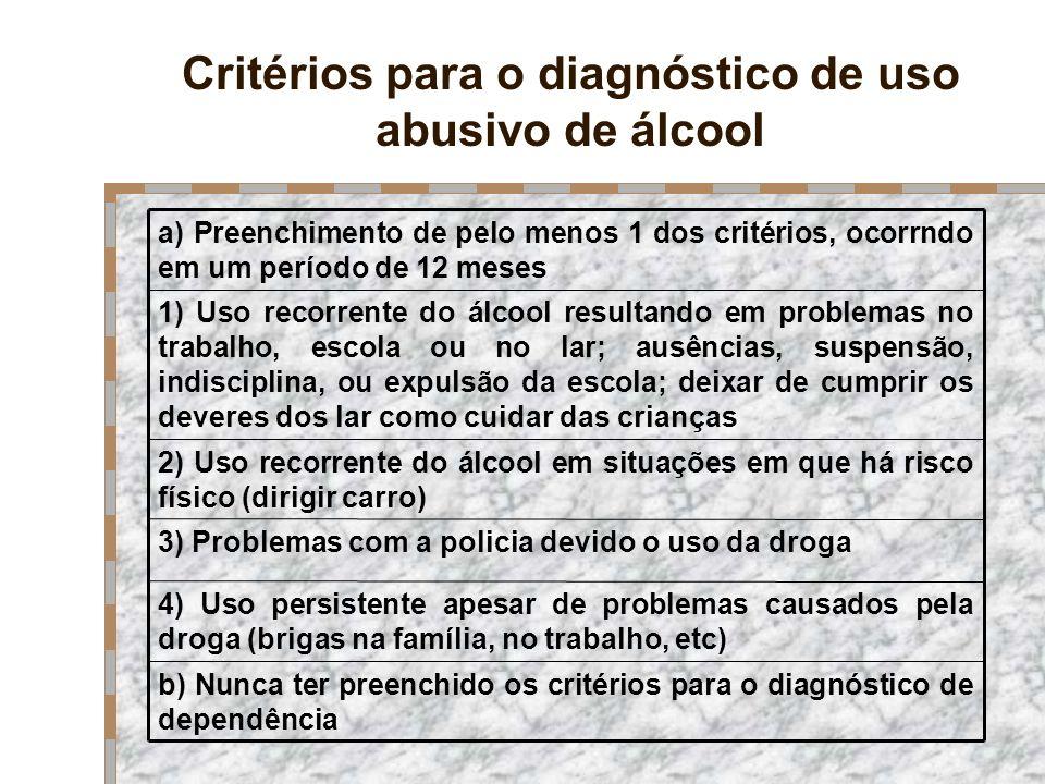 Critérios para o diagnóstico de uso abusivo de álcool