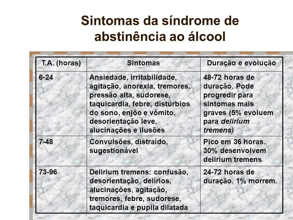 Sintomas da síndrome de abstinência ao álcool