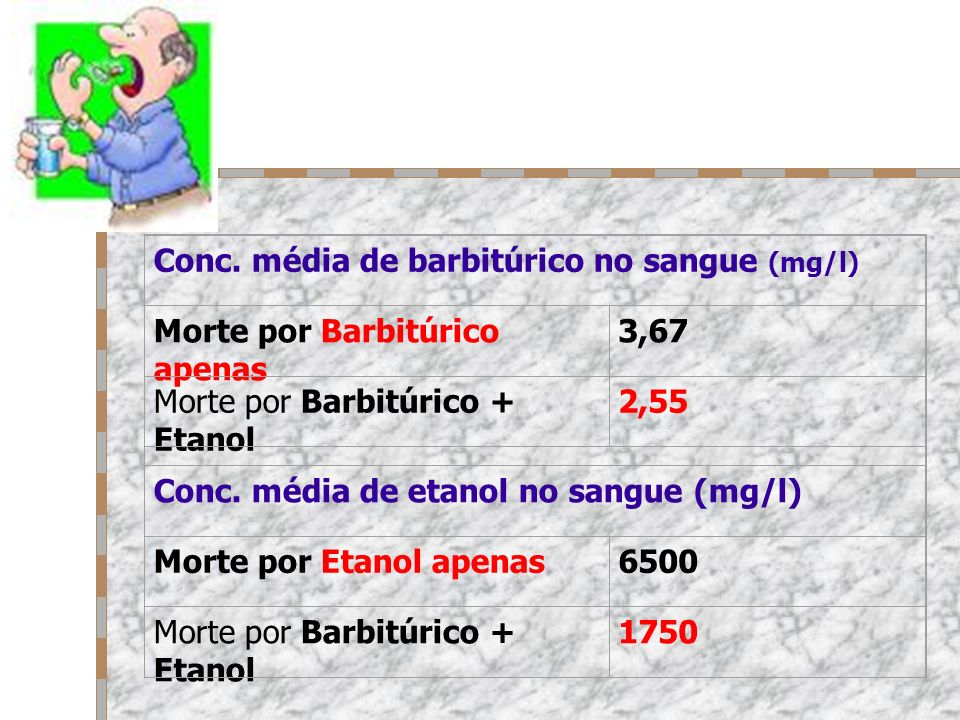 Conc. média de barbitúrico no sangue (mg/l)