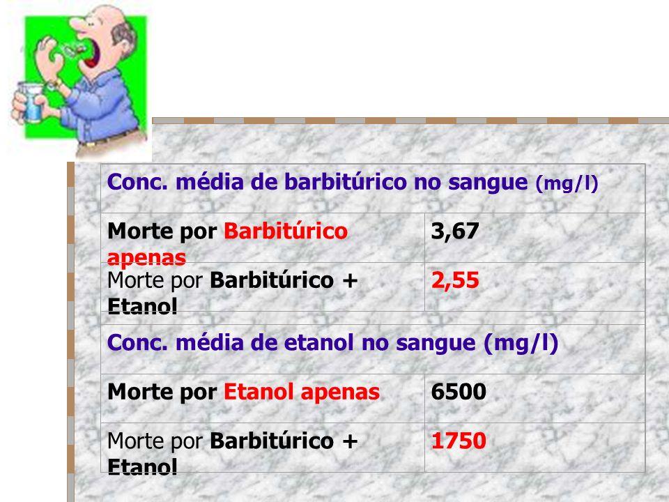 Conc. média de barbitúrico no sangue (mg/l)