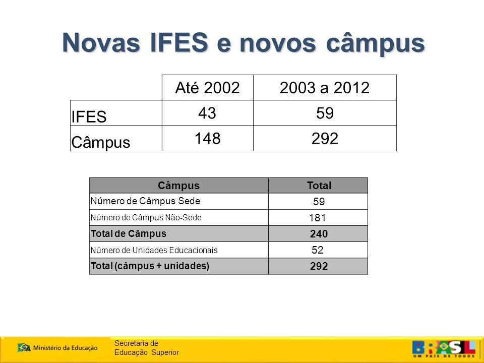Novas IFES e novos câmpus