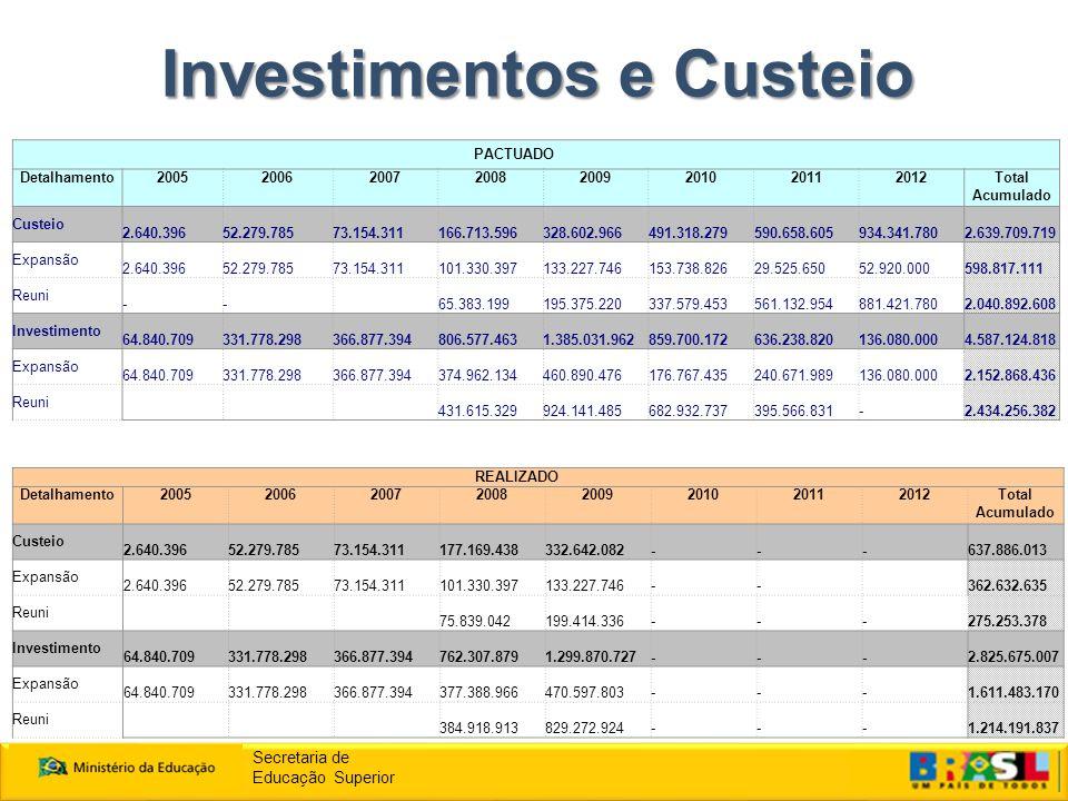 Investimentos e Custeio