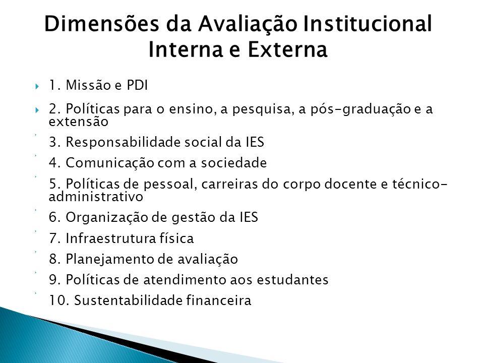 Dimensões da Avaliação Institucional Interna e Externa