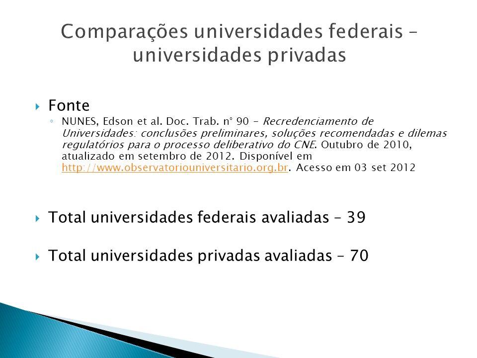 Comparações universidades federais – universidades privadas