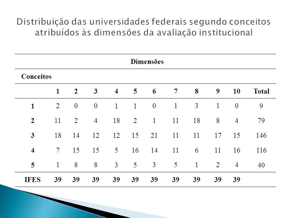 Distribuição das universidades federais segundo conceitos atribuídos às dimensões da avaliação institucional