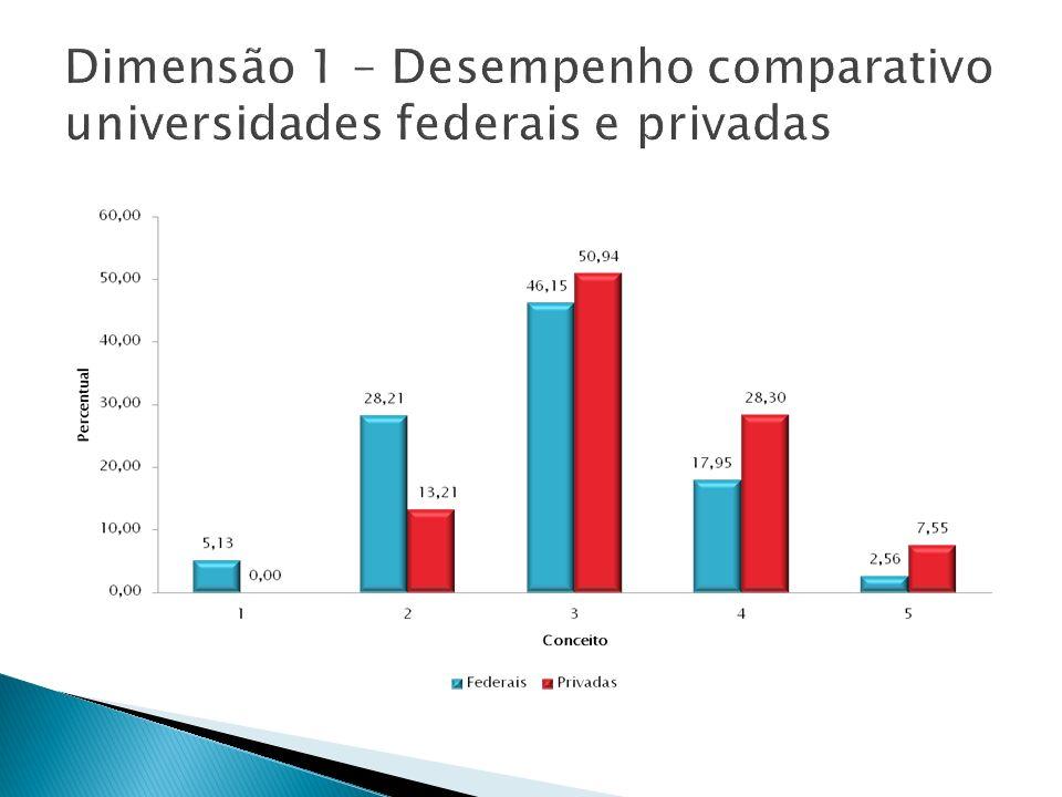 Dimensão 1 – Desempenho comparativo universidades federais e privadas
