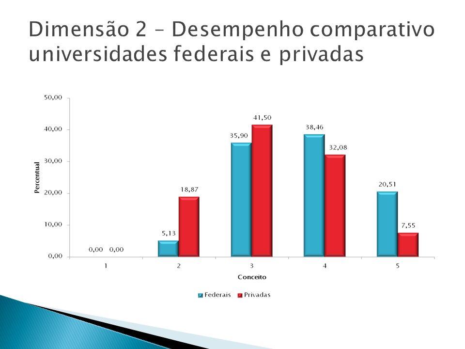 Dimensão 2 – Desempenho comparativo universidades federais e privadas