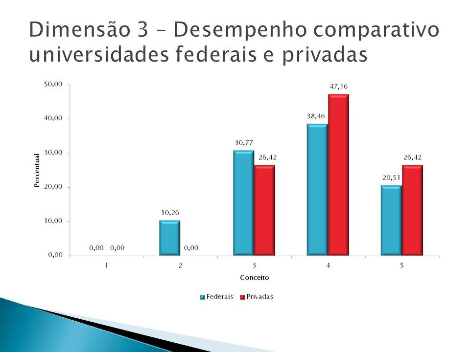 Dimensão 3 – Desempenho comparativo universidades federais e privadas