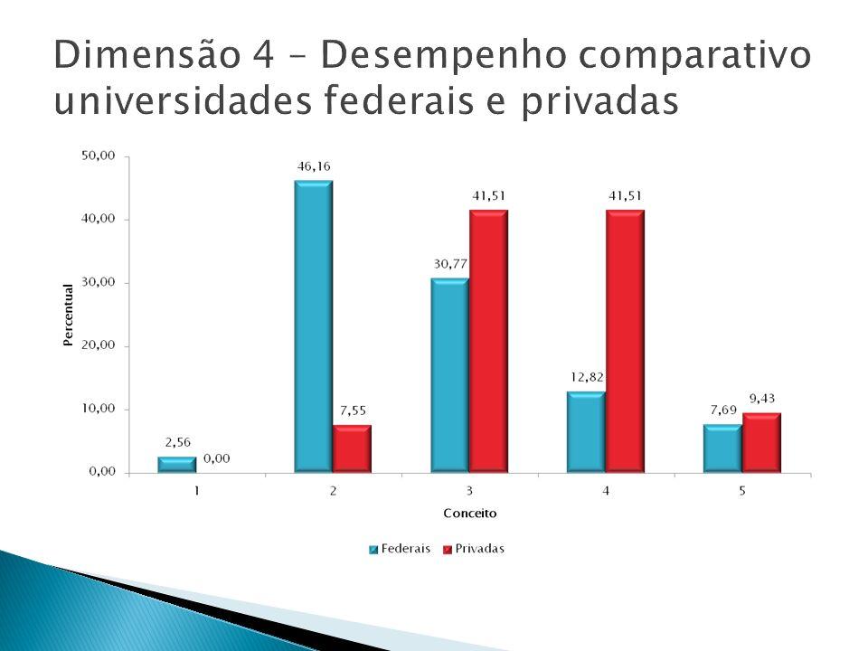 Dimensão 4 – Desempenho comparativo universidades federais e privadas