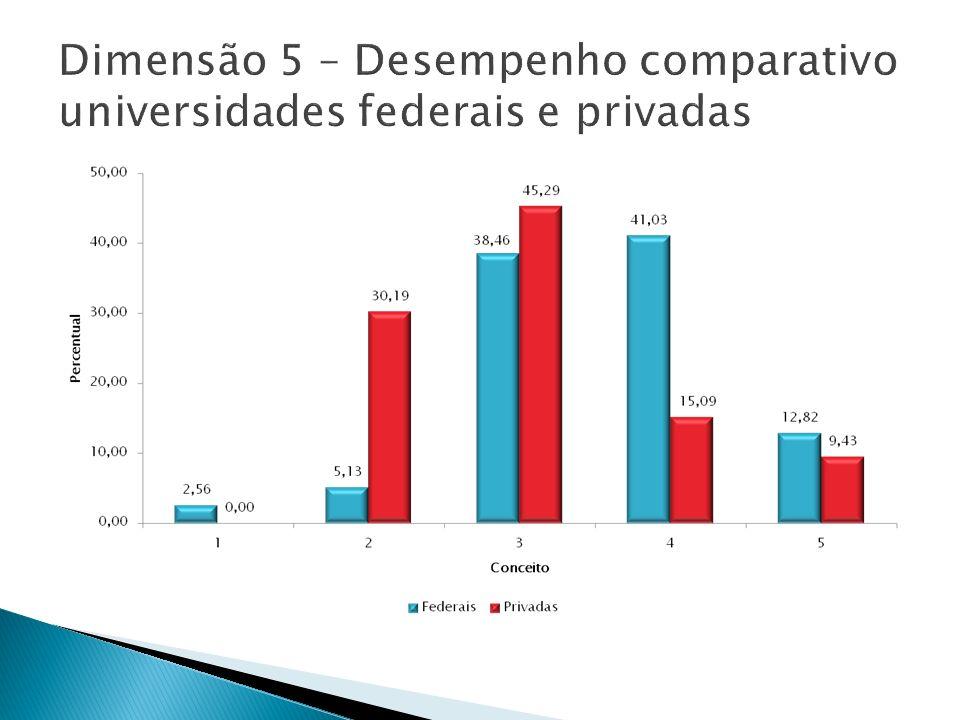 Dimensão 5 – Desempenho comparativo universidades federais e privadas