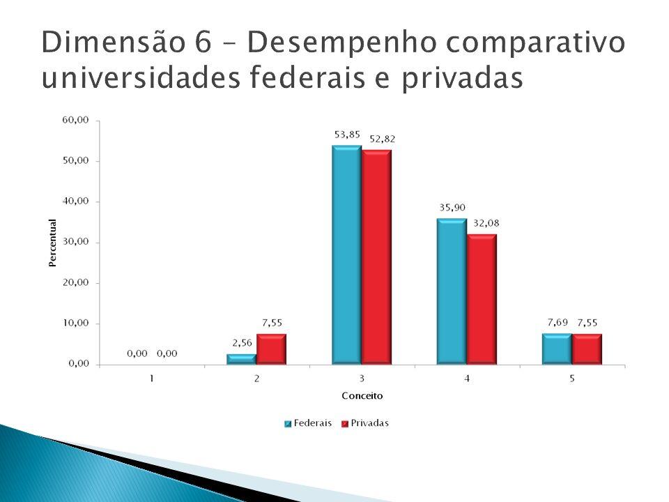 Dimensão 6 – Desempenho comparativo universidades federais e privadas