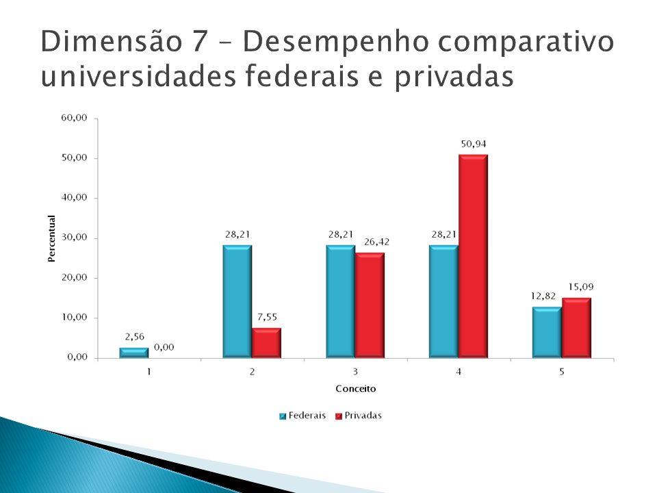Dimensão 7 – Desempenho comparativo universidades federais e privadas