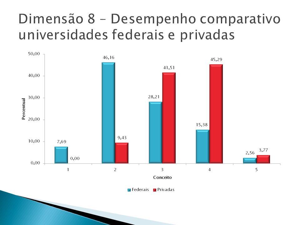 Dimensão 8 – Desempenho comparativo universidades federais e privadas