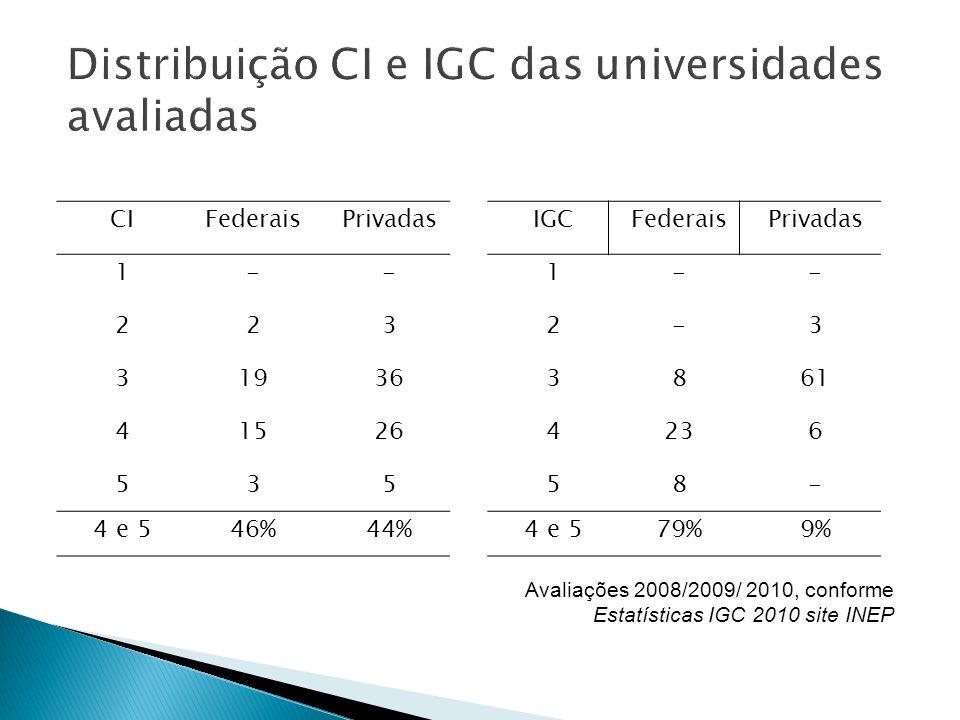 Distribuição CI e IGC das universidades avaliadas