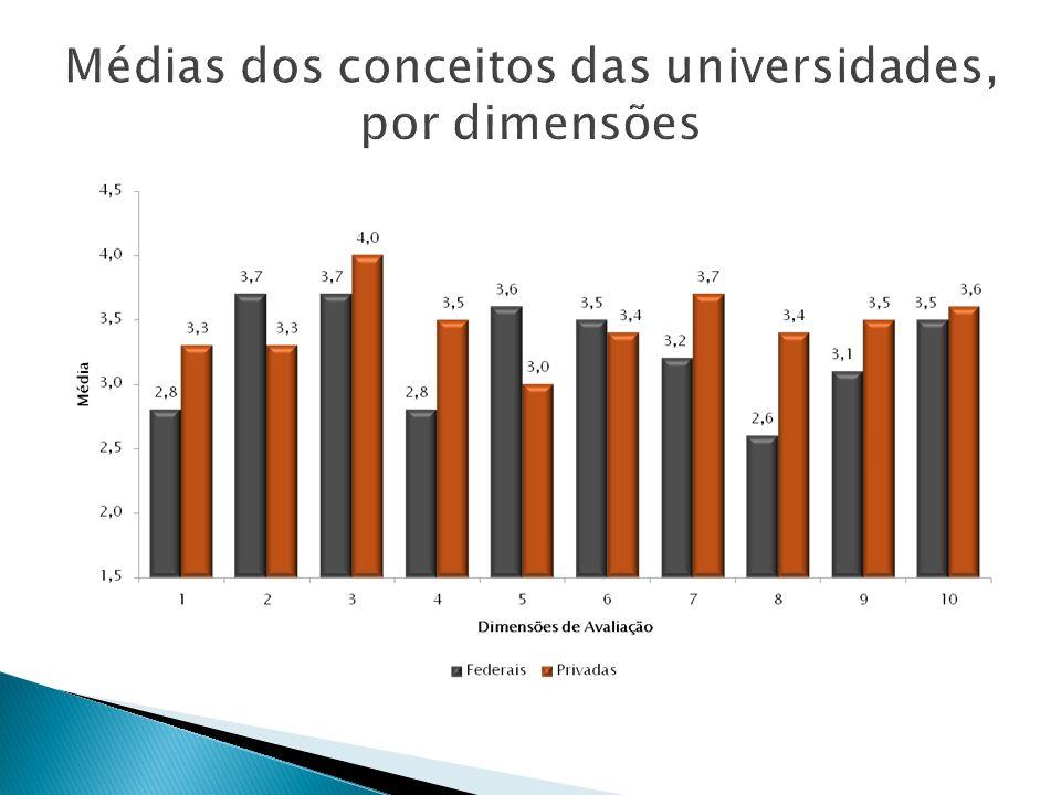 Médias dos conceitos das universidades, por dimensões