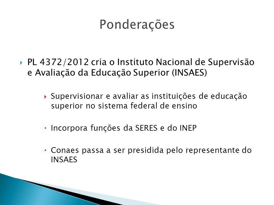 PonderaçõesPL 4372/2012 cria o Instituto Nacional de Supervisão e Avaliação da Educação Superior (INSAES)