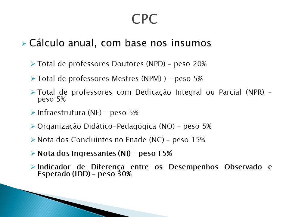 CPC Cálculo anual, com base nos insumos