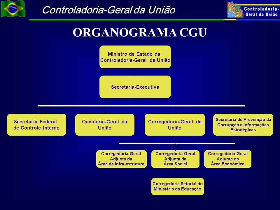 ORGANOGRAMA CGU Ministro de Estado da Controladoria-Geral da União