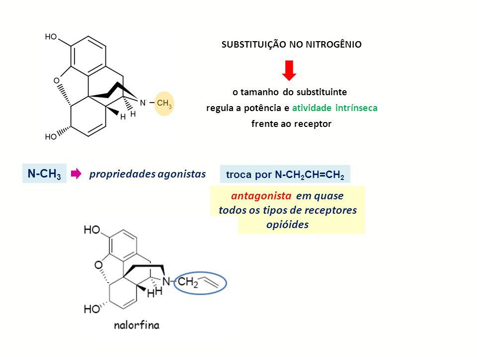 antagonista em quase todos os tipos de receptores opióides