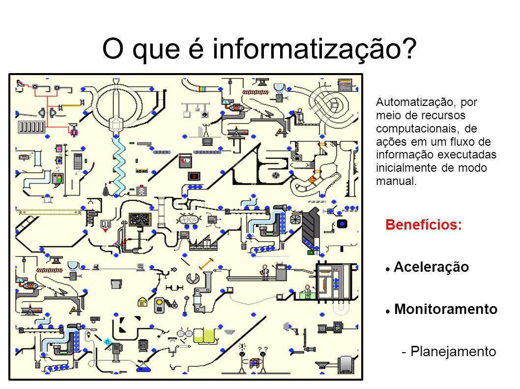 O que é informatização Benefícios: Aceleração Monitoramento