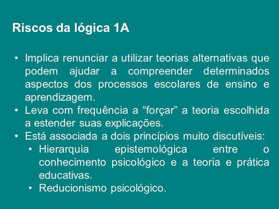 Riscos da lógica 1A