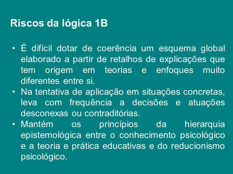 Riscos da lógica 1B