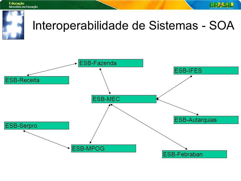 Interoperabilidade de Sistemas - SOA