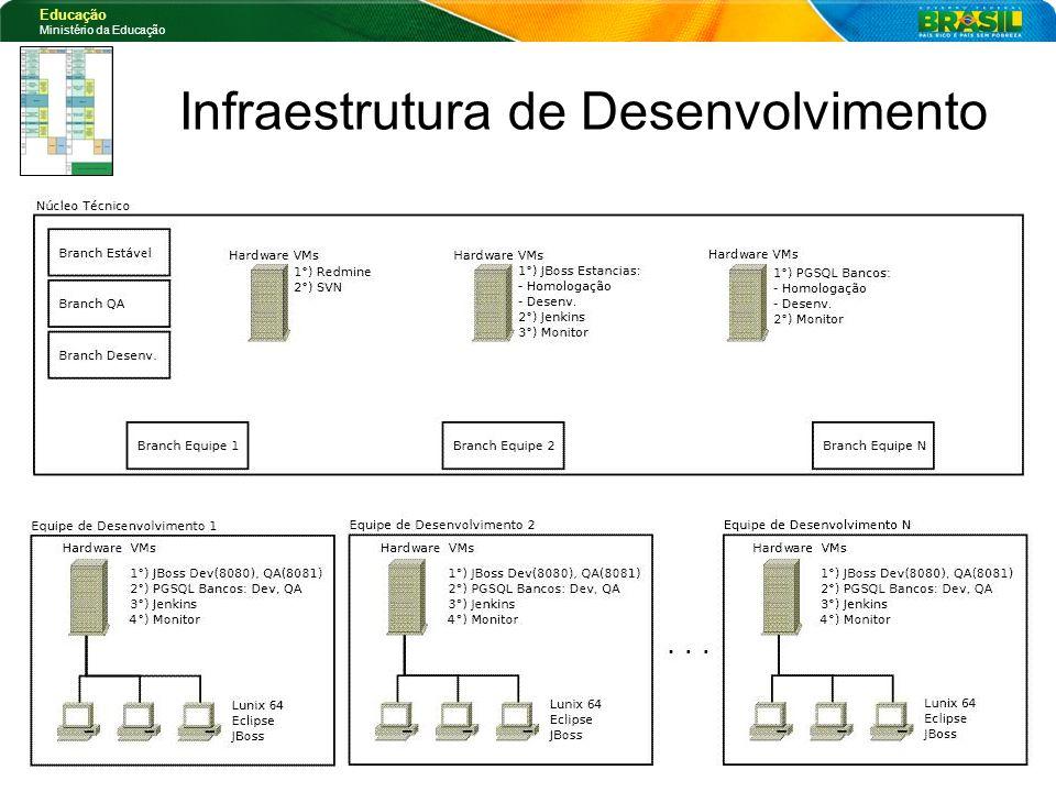 Infraestrutura de Desenvolvimento