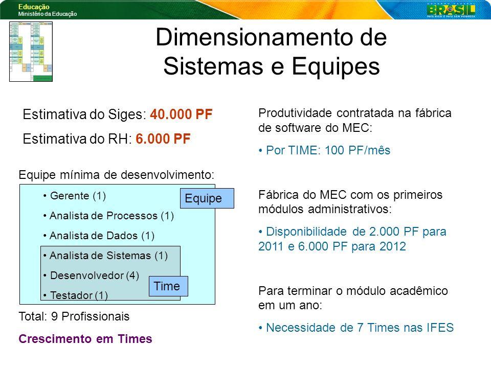 Dimensionamento de Sistemas e Equipes