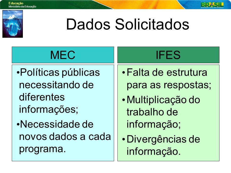 Dados Solicitados MEC IFES