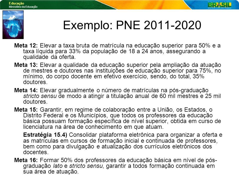 Exemplo: PNE 2011-2020