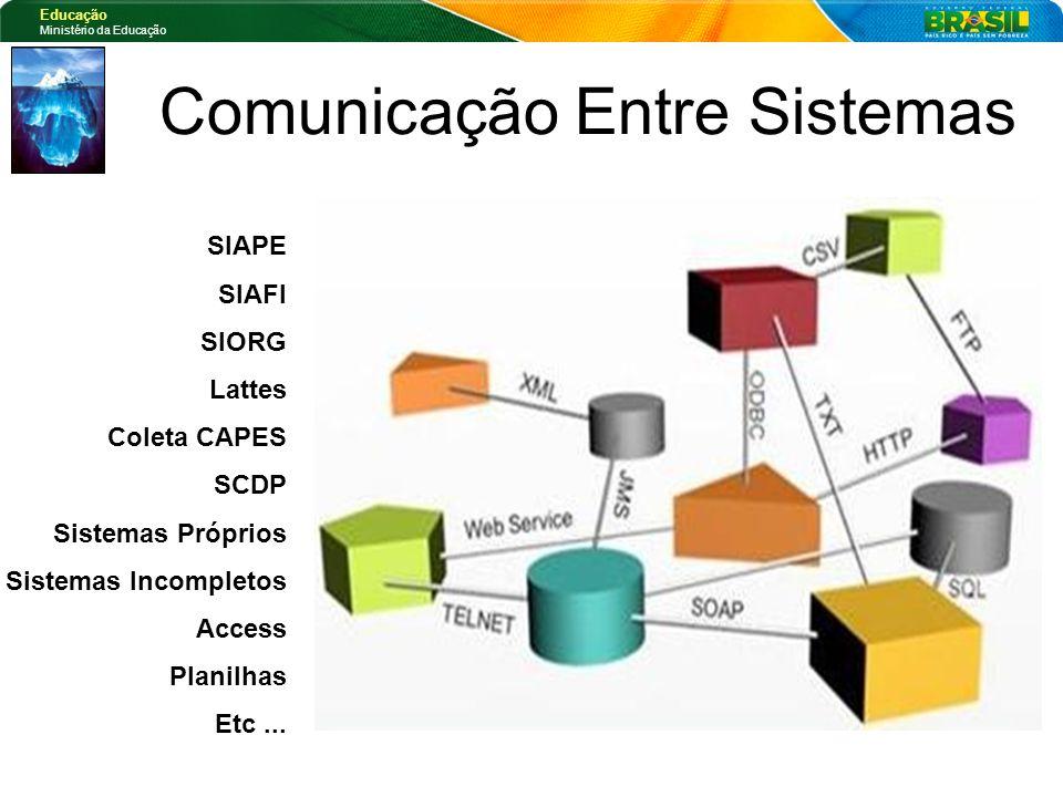 Comunicação Entre Sistemas