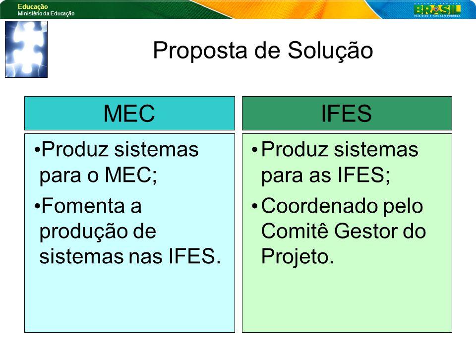 Proposta de Solução MEC IFES Produz sistemas para o MEC;
