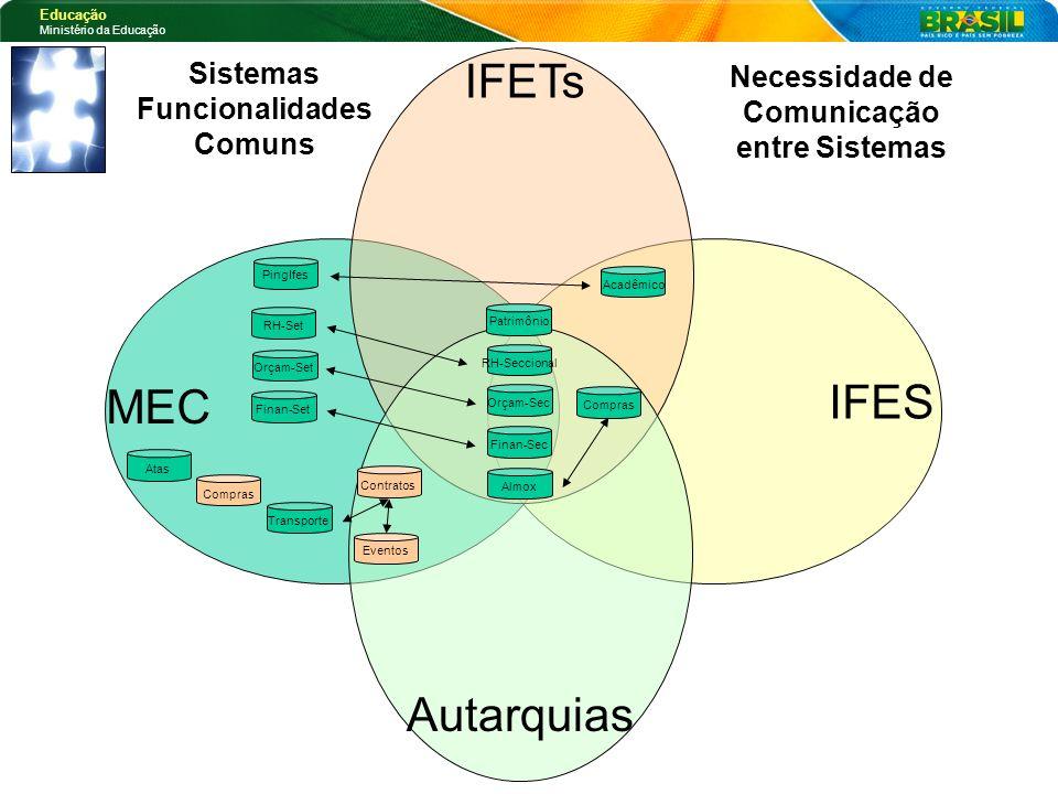 IFETs IFES MEC Autarquias Sistemas Funcionalidades Comuns
