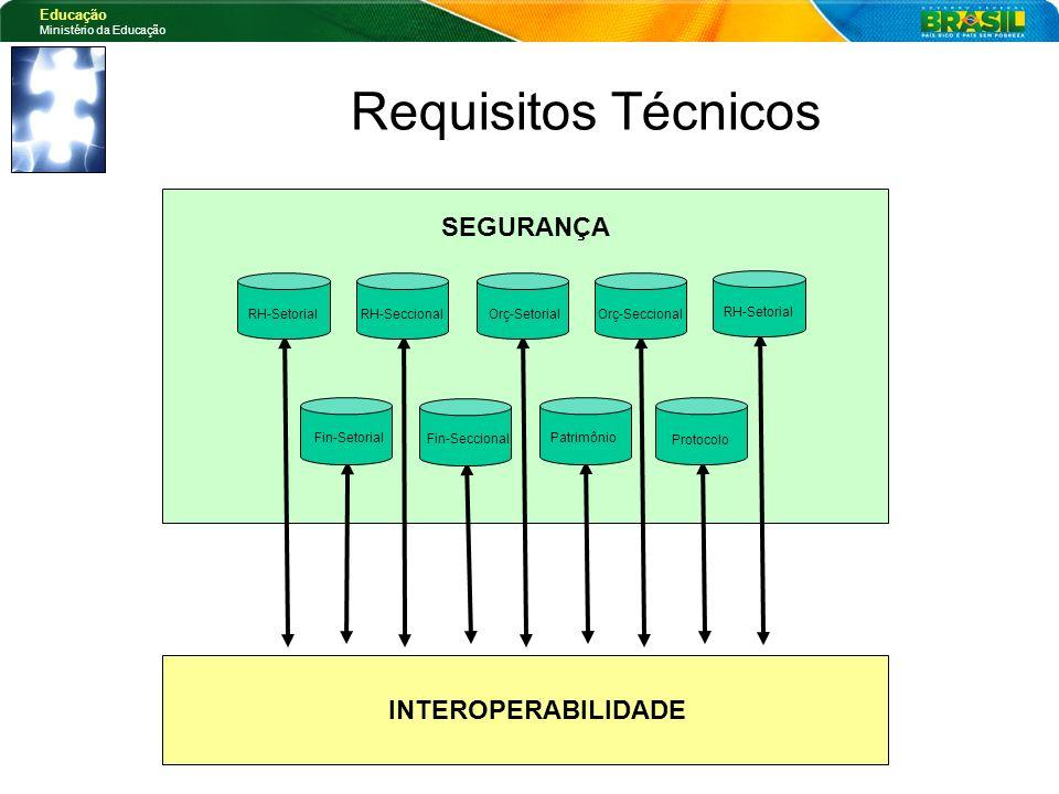 Requisitos Técnicos SEGURANÇA INTEROPERABILIDADE RH-Setorial