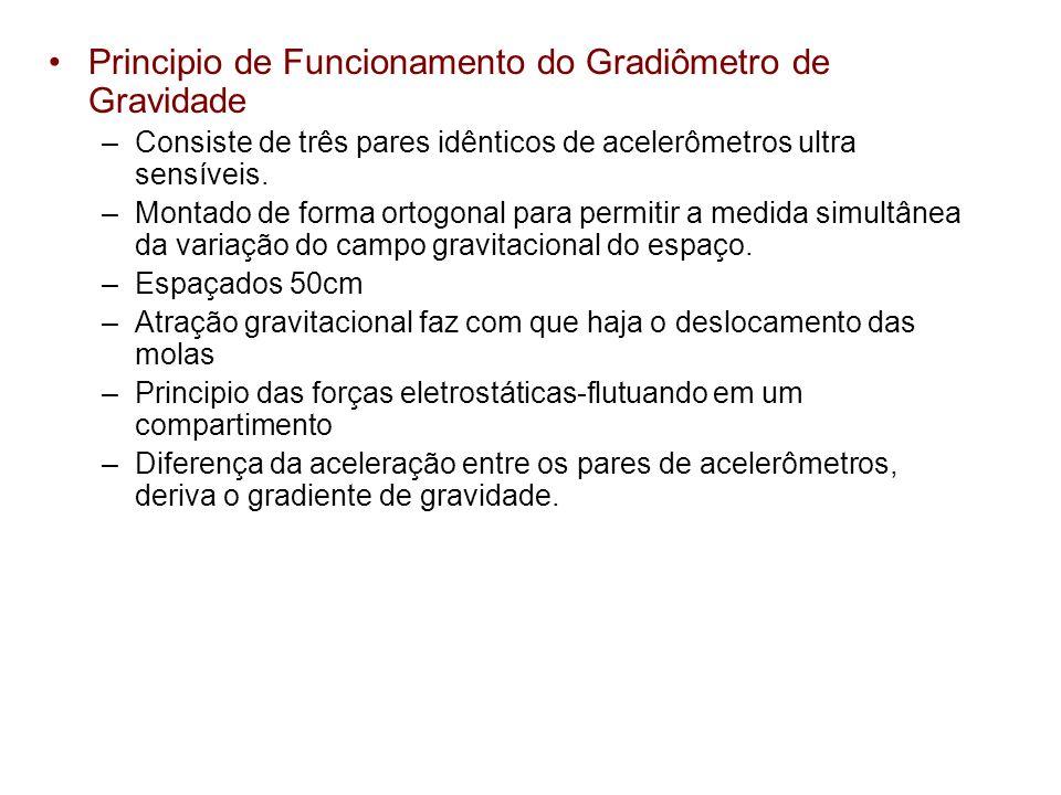 Principio de Funcionamento do Gradiômetro de Gravidade