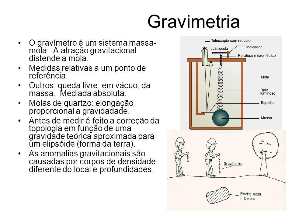 Gravimetria O gravímetro é um sistema massa-mola. A atração gravitacional distende a mola. Medidas relativas a um ponto de referência.