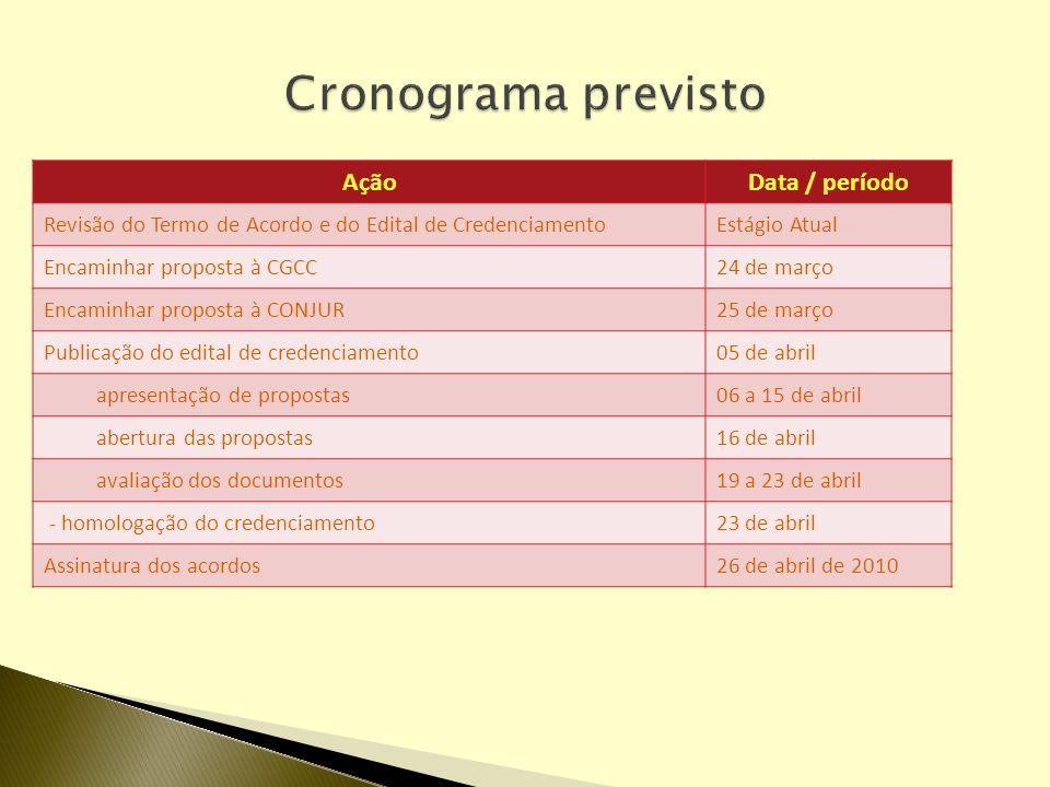 Cronograma previsto Ação Data / período