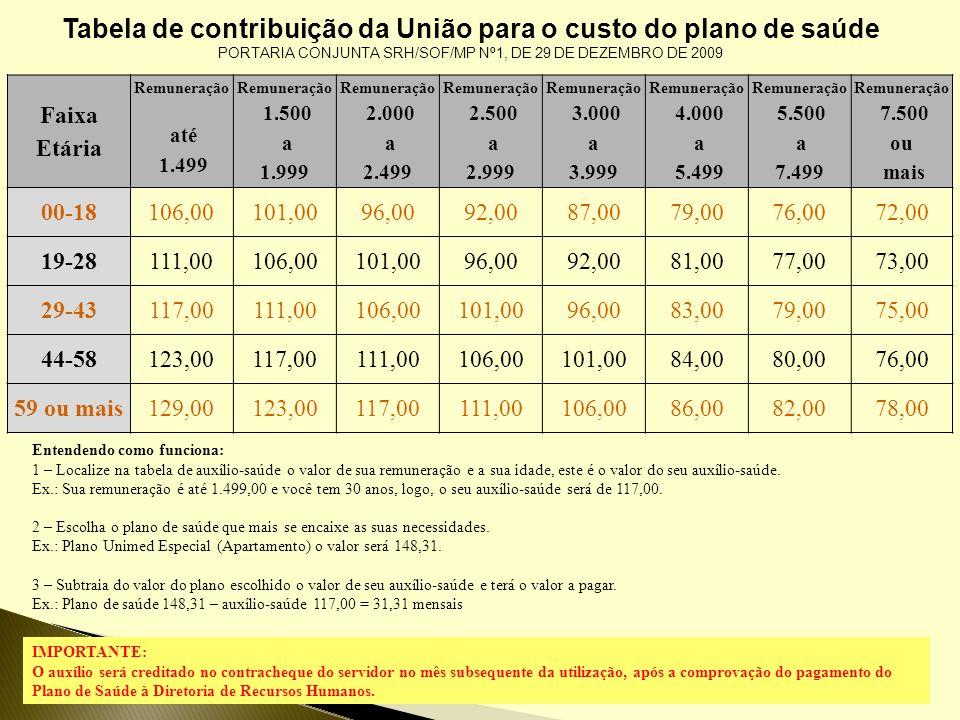 Tabela de contribuição da União para o custo do plano de saúde