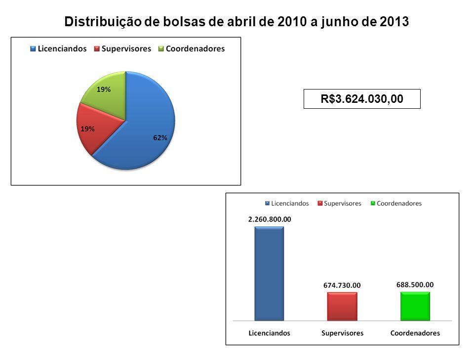 Distribuição de bolsas de abril de 2010 a junho de 2013
