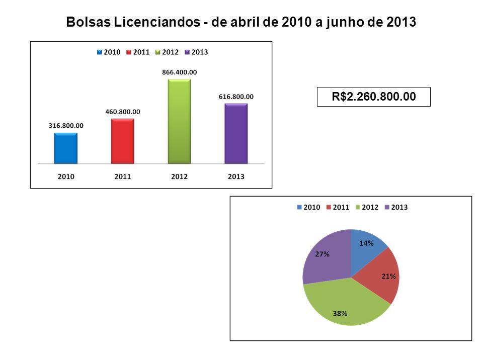 Bolsas Licenciandos - de abril de 2010 a junho de 2013