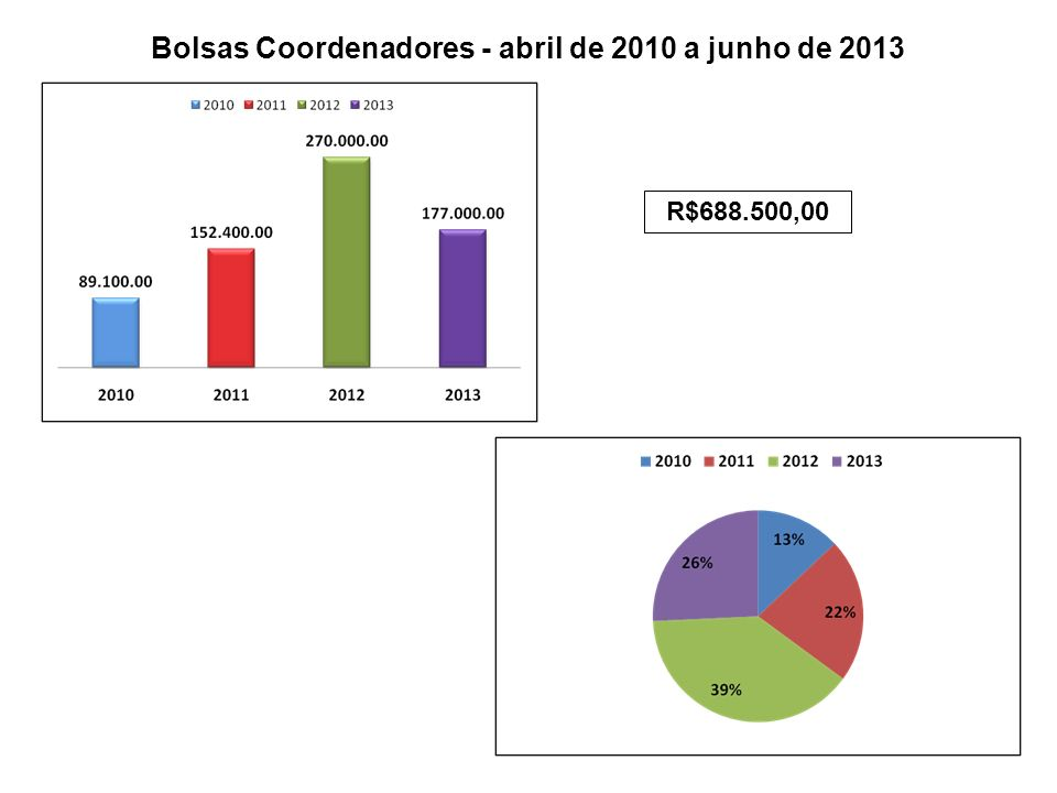 Bolsas Coordenadores - abril de 2010 a junho de 2013