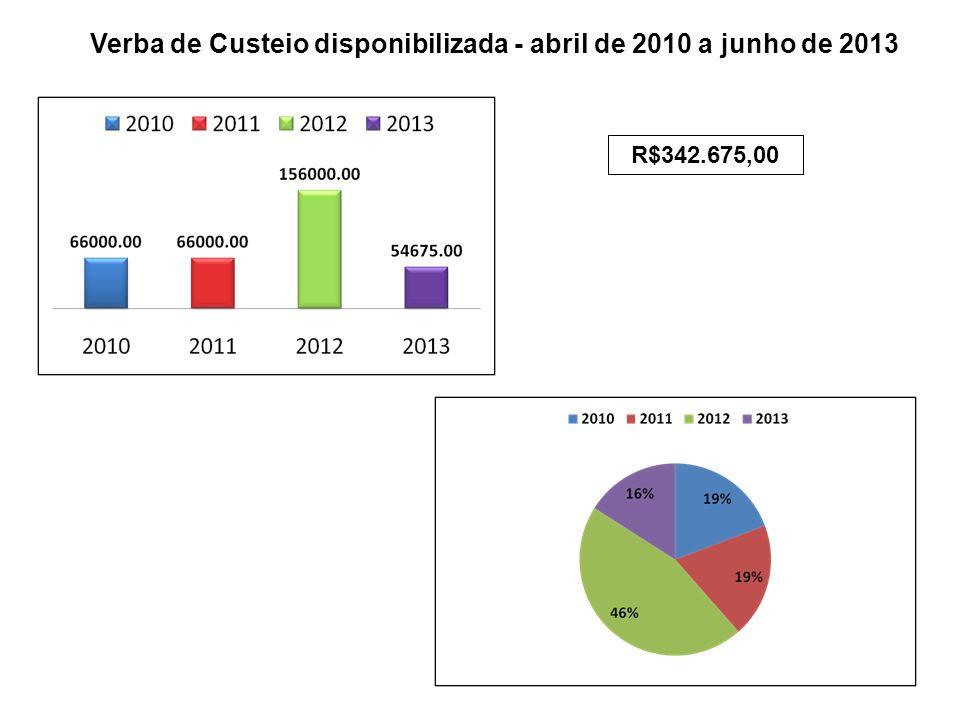 Verba de Custeio disponibilizada - abril de 2010 a junho de 2013