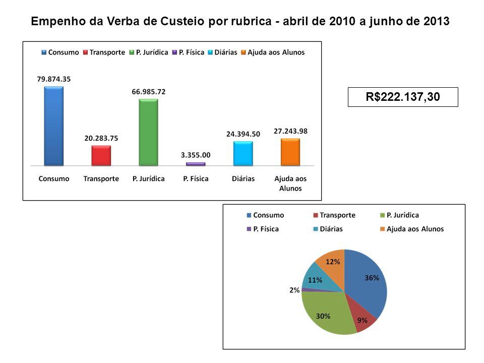 Empenho da Verba de Custeio por rubrica - abril de 2010 a junho de 2013