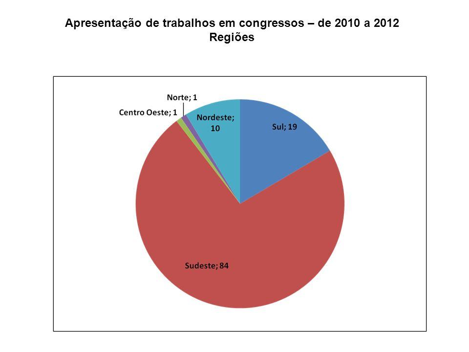 Apresentação de trabalhos em congressos – de 2010 a 2012